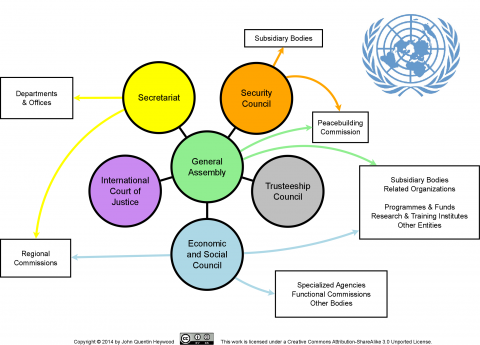 diagram of the UN system in a simplified form
